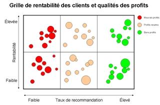 Grille_rentabilite_clients_et_quali